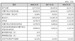 北京石头世纪科技首次发布在科创板上市  上市主要存在风险分析(图)