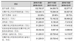 深圳市道通科技首次发布在科创板上市  上市主要存在风险分析(图)