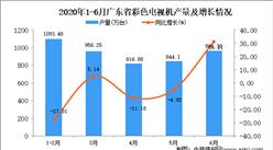 2020年1-6月广东省彩色电视机产量为4691.99万台 同比下降2.78%
