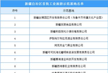 新疆首批工业旅游示范基地公示名单出炉:共12家企业入选(附名单)