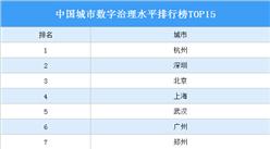 中国城市数字治理水平排行榜TOP15:杭州第一 深圳第二(图)