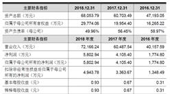 浙江德马科技首次发布在科创板上市  上市主要存在风险分析(图)