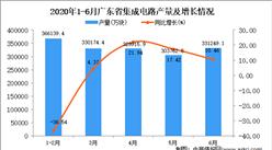 2020年6月广东省集成电路产量及增长情况分析