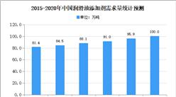 2020年中国润滑油添加剂行业市场现状分析:需求量将突破百万吨