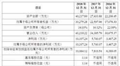 聚辰半导体首次发布在科创板上市 上市主要存在风险分析(图)