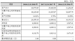 杭州当虹科技首次发布在科创板上市  上市主要存在风险分析(图)