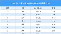 2020年上半年甘肃各市州GDP排行榜:兰州等12城GDP增速正增长(图)