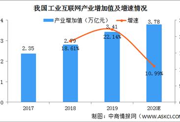 白皮书:2020年中国工业互联网产业增加值规模将达3.78万亿(图)