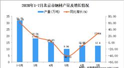 2020年1-7月北京市钢材产量为99.9万吨 同比增长10.58%