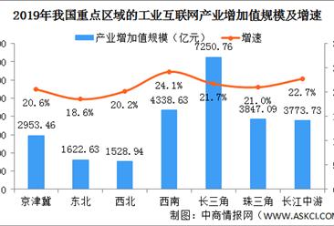 2020年中国工业互联网区域发展情况分析:长三角产业增加值规模大(图)