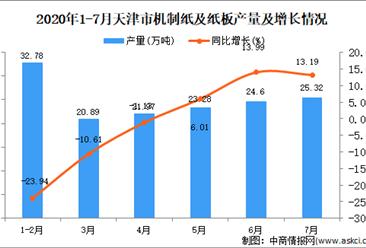 2020年7月天津市机制纸及纸板产量同比下降3.91%