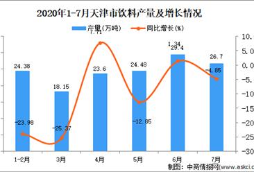 2020年7月天津市饮料产量及增长情况分析