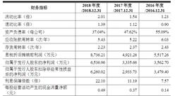 浙江东方基因生物制品首次发布在科创板上市  上市主要存在风险分析(图)