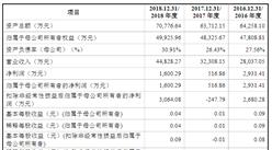 厦门特宝生物工程首次发布在科创板上市  上市主要存在风险分析(图)