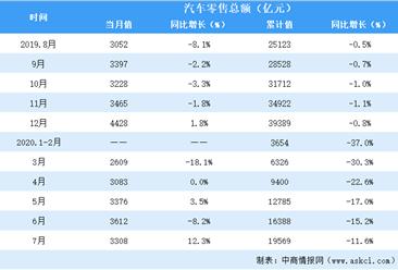 2020年1-7月全国汽车行业零售情况分析:汽车零售额同比下降11.6%(表)