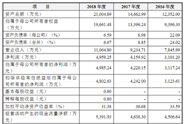 北京佰仁医疗科技首次发布在科创板上市  上市主要存在风险分析(图)