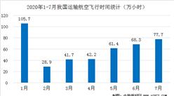 2020年7月全国民航安全生产运行情况分析:运输总周转量同比下降39.3%(图)