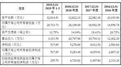 广州洁特生物过滤首次发布在科创板上市 上市主要存在风险分析(图)