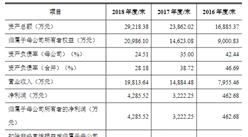武汉兴图新科电子首次发布在科创板上市  上市主要存在风险分析(图)