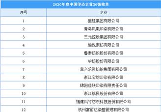 2020年度中国印染企业30强排行榜