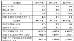 嘉必优生物技术(武汉)首次发布在科创板上市 上市主要存在风险分析(图)
