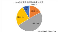 2019年度全國星級飯店統計公報(附圖表)