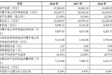 上海美迪西生物医药首次发布在科创板上市  上市主要存在风险分析(图)