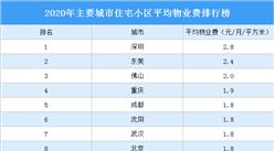 2020年主要城市住宅小区平均物业费排行榜:深圳第一 东莞第二(图)