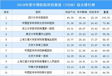 2019年度中国医院科技量值(STEM)综合排行榜