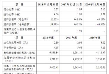 杭州鸿泉物联网技术首次发布在科创板上市  上市主要存在风险分析(图)