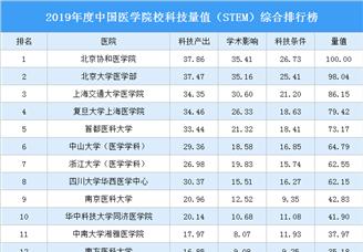 2019年度中国医院科技量值(STEM)学科排行榜