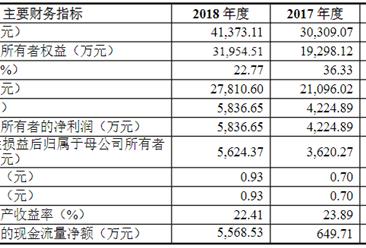 江苏联瑞新材料首次发布在科创板上市 上市主要存在风险分析(图)