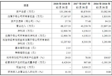 广东利元亨智能装备首次发布在科创板上市  上市主要存在风险分析(图)