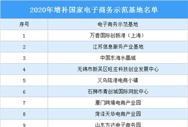 2020年增补国家电子商务示范基地名单:15家电子商务园区入选(图)