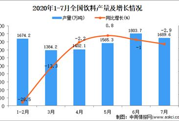 2020年1-7月全国饮料产量为9483.3万吨 同比下降9.6%