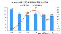 2020年1-7月全国合成洗涤剂产量同比增长5.7%