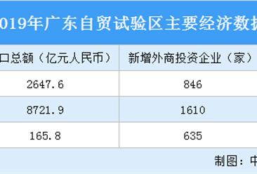 招商指南:2019年广东自贸试验区主要经济数据分析(图)