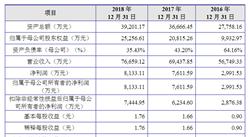 上海晶丰明源半导体首次发布在科创板上市  上市主要存在风险分析(图)