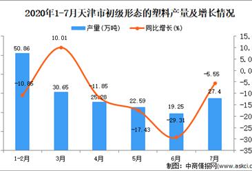 2020年7月天津市初级形态的塑料产量及增长情况分析