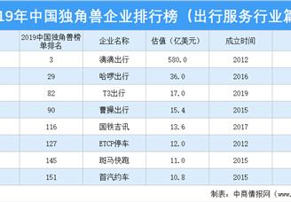 2019年中国独角兽企业排行榜(出行服务行业篇)