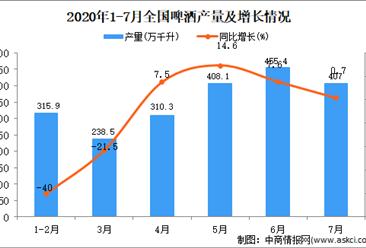 2020年1-7月全国啤酒产量统计分析