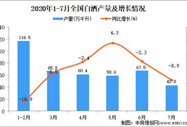 2020年1-7月全国白酒产量为376.5万千升 同比下降8.7%