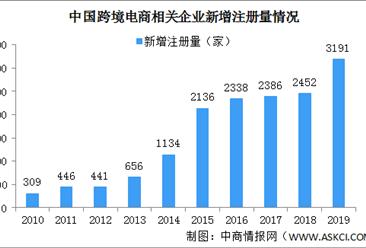 中国跨境电商市场快速增长 跨境电商企业注册量大幅增加(附企业名录)