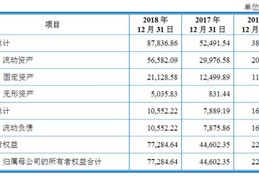 博瑞生物医药(苏州)首次发布在科创板上市  上市主要存在风险分析(图)