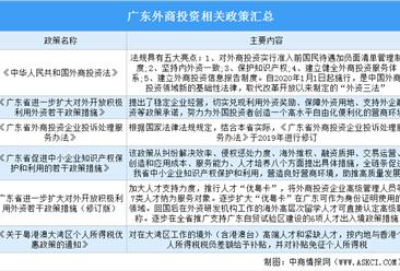 2020年广东外商投资政策汇总(图)