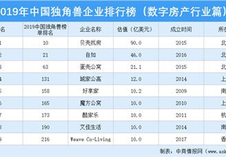 2019年中国独角兽企业排行榜(数字房产行业篇)