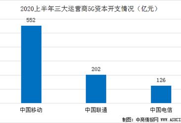 上半年三大运营商5G发展均超预期  中国5G用户数量已超1亿户(图)