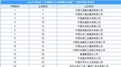 2020年度全球最大250家国际承包商榜单之中国企业排行榜(附榜单)