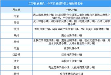 江苏省旅游类、体育类省级特色小镇创建名单出炉:21家小镇入选(附名单)