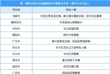 第二批四川省底蕴旅游性状小镇倡议名单出炉:共20个小镇入选